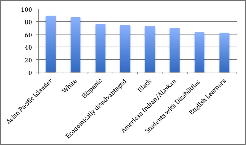 US grad rate